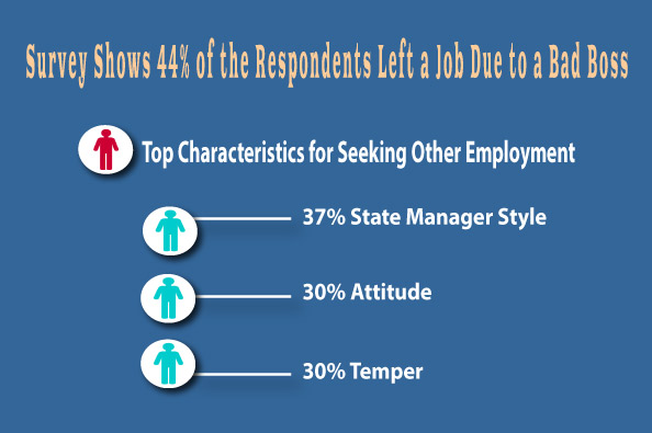 Survey shows 44% of the respondents left a job due to a bad boss