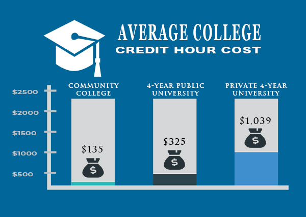 Average College Credit Hour Cost