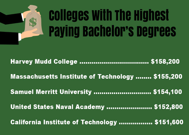 Colleges with the highest paying bachelor's degrees