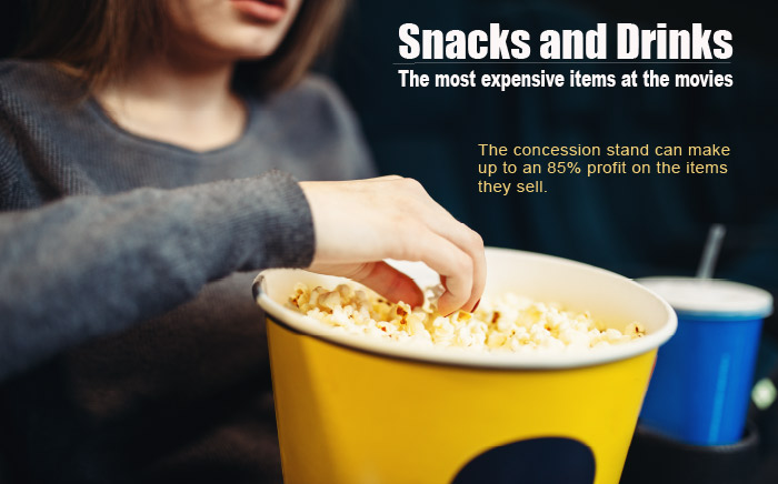 Snacks and drinks are the most expensive itmes at the movies