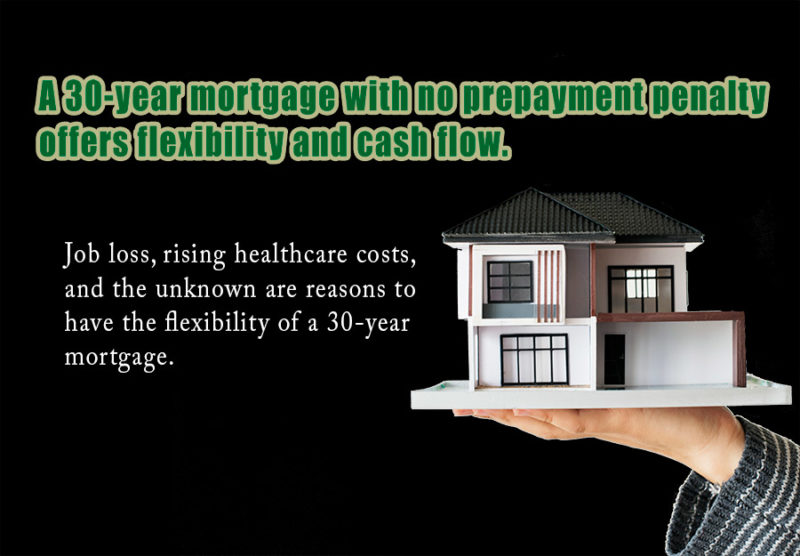 A 30-year mortgage with no prepayment penalty offers flexibility and cash flow.