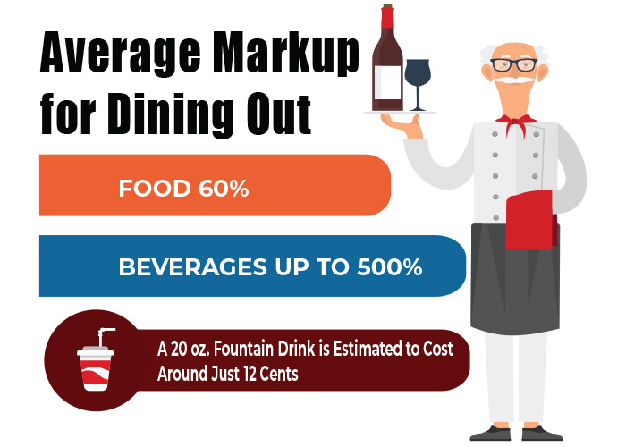 Average Markup for Eating Out  Food 60%  Beverages Up to 500%  A 20 oz. Fountain Drink is Estimated to Cost Around 12 Cents