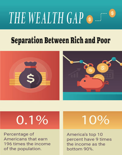 The Wealth Gap: Separation Between Rich and Poor