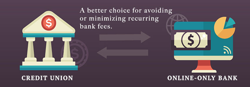 Credit Union or Online-Only Bank: A better choice for avoiding or minimizing recurring bank fees.
