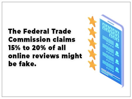 The Federal Trade Commission claims 15% to 20% of all online reviews might be fake.